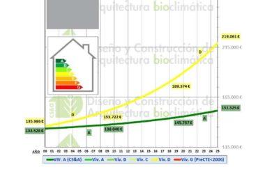 comparativa casa bio vs. casa convencional
