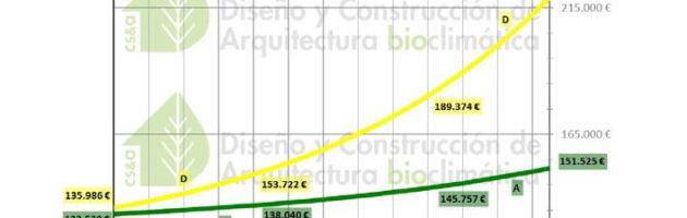 cuadro comparativo de costes entre viviendas